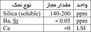 جدول رسوبات غشا