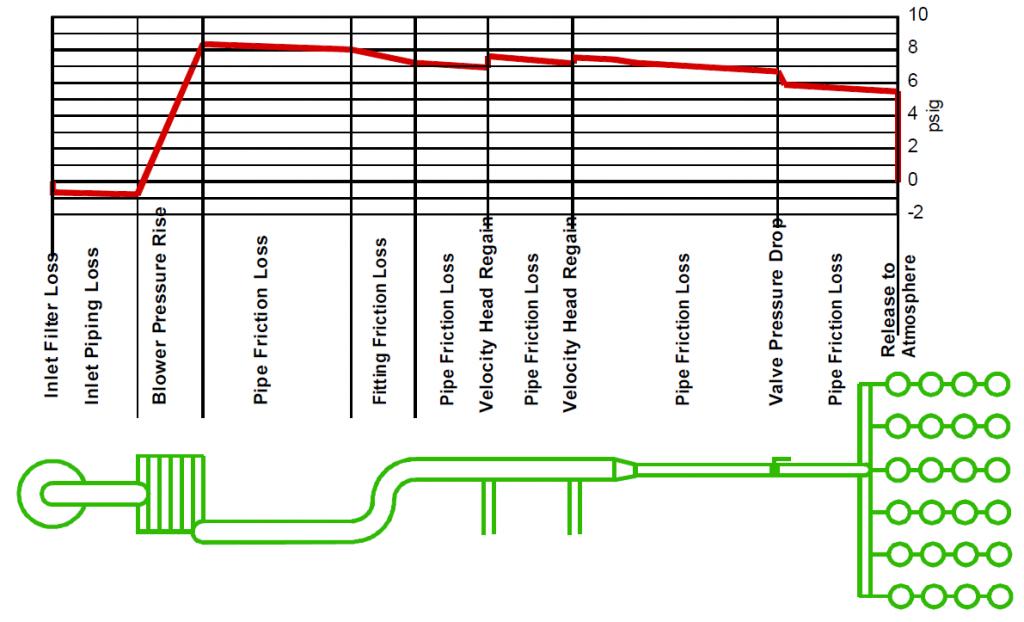 افت دبی هوا بلوئر در طول مسیر 1024x622 - قیمت بلوئر هوا | واردکننده، روتس، ساید چنل و ...