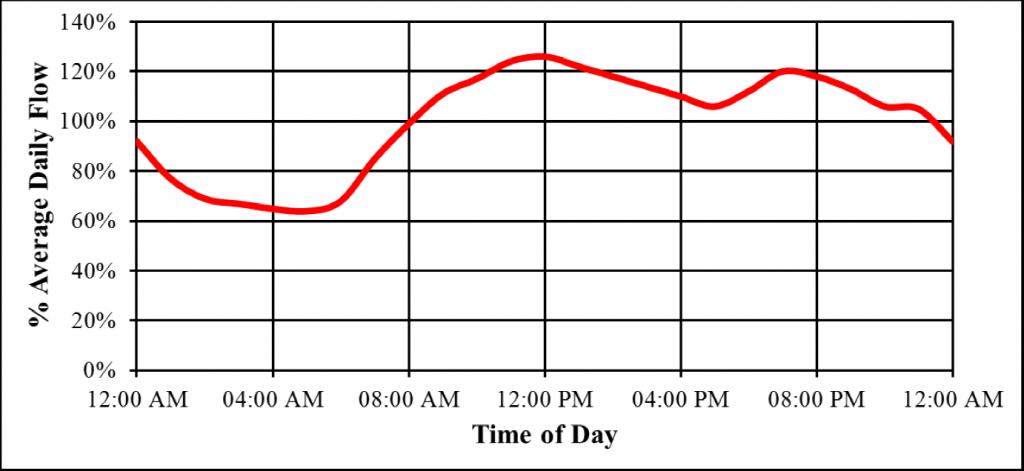 تغییرات دبی هوا بلوئر در طول روز 1024x471 - قیمت بلوئر هوا | واردکننده، روتس، ساید چنل و ...
